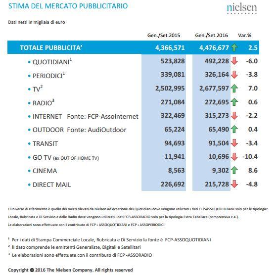 Nielsen dati