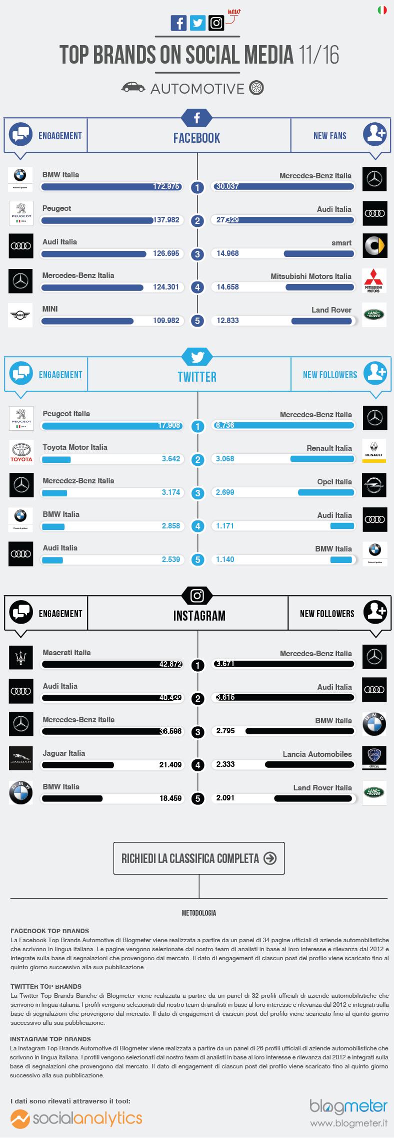 infografica-auto