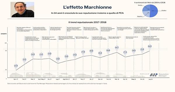 Effetto Marchionne secondo Reputation Manager: in 14 anni è cresciuta la sua reputazione insieme a quella di Fiat