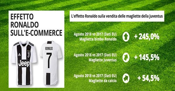 Interesse online nei confronti dell'universo calcio: l'effetto Ronaldo conquista anche l'e-commerce