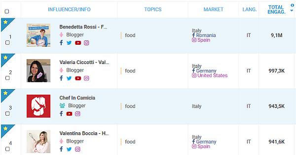 Blogmeter: i 10 Food Blogger italiani più coinvolgenti