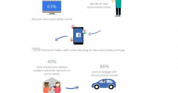 Raggiungi un numero maggiore di persone interessate all'acquisto di un'auto con le AutomotiveInventory Ads