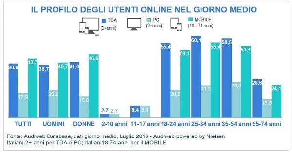 Dati Audiweb: più di 28 milioni di italiani online a luglio