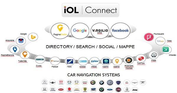 Italiaonline lancia Iol Connect