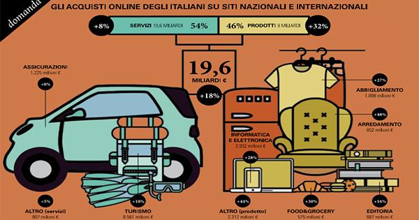 L'eCommerce in Italia cresce del 18% e sfiora i 20 miliardi di € nel 2016