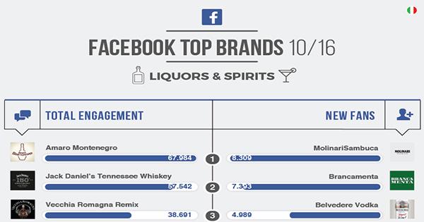 Top Brands di Blogmeter: i migliori brand di Liquors & Spirits su Facebook