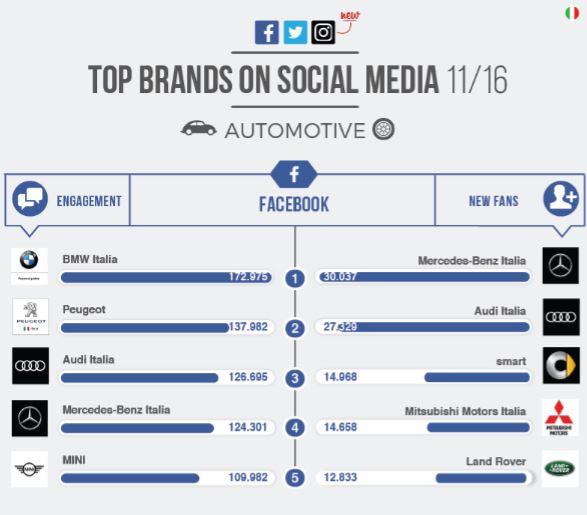 Top Brands di Blogmeter: le migliori auto su Facebook, Twitter e Instagram