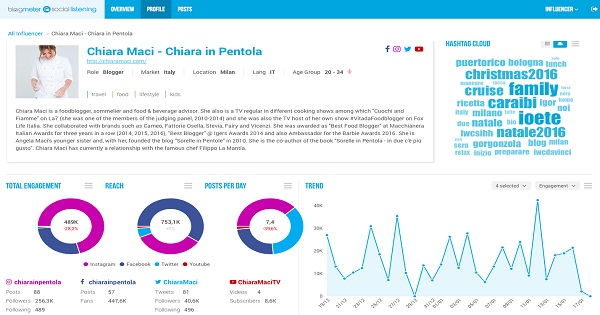 Blogmeter lancia un nuovo strumento per l'analisi dei Social Influencer