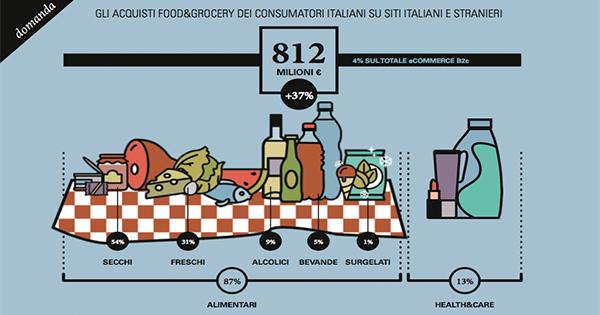 Il Food&Grocery online vale 812 milioni di euro nel 2017: i dati dell'Osservatorio eCommerce B2c
