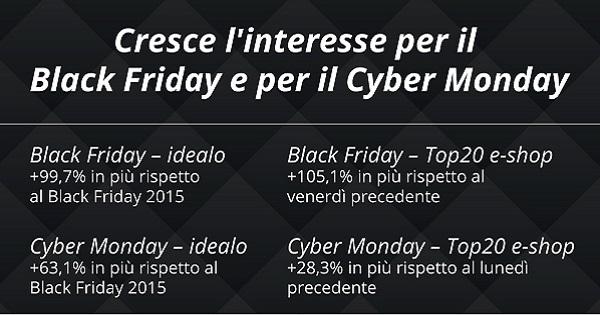 Black Friday e Cyber Monday in Italia: interesse in crescita, utente tipo, risparmio medio e consigli