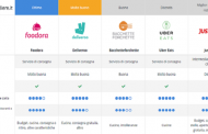 Food Delivery in Italia: le principali piattaforme a confronto secondo QualeScegliere.it