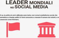 Leader Politici Mondiali & Social Media: Trump secondo dopo Narendra Modi