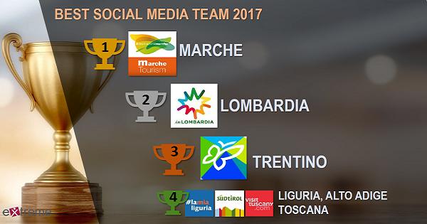 Social Media Team Italia Action Report 2017: rapporto analitico sulla promozione turistica italiana sui social