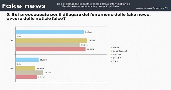 Tre italiani su quattro sono preoccupati dal dilagare delle fake news