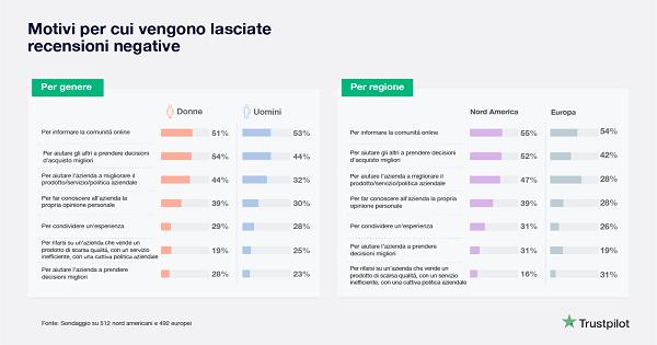 Indagine Trustpilot: cosa spinge i consumatori a lasciare una recensione negativa?