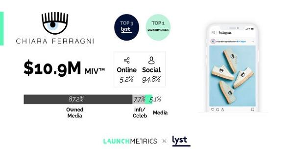 La Top 10 dei nuovi brand italiani di moda secondo Launchmetrics e Lyst