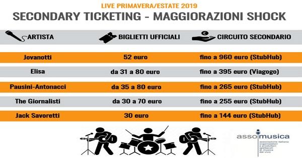 ASSOMUSICA - AGCOM: esposto-denuncia per biglietti dei concerti su Viagogo, StubHub e MyWayTicket