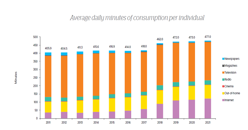 Zenith Media Consumption Forecasts – Mobile internet: nel 2019 una media di 800 ore