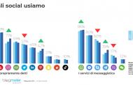 Italiani e Social Media:  Blogmeter indaga come cambiano le abitudini sui social