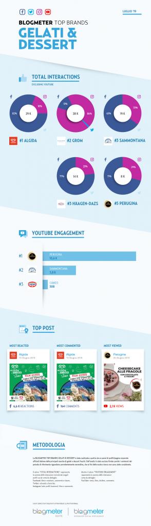 Gelati & Dessert Infografica Blogmeter