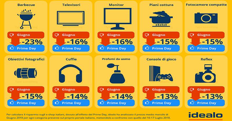 Prime Day: sconti medi del -9, 0% anche sugli altri e-shop