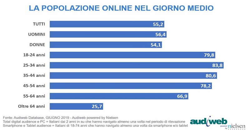 Audiweb distribuisce i dati dalla total digital audience del mese di giugno 2019