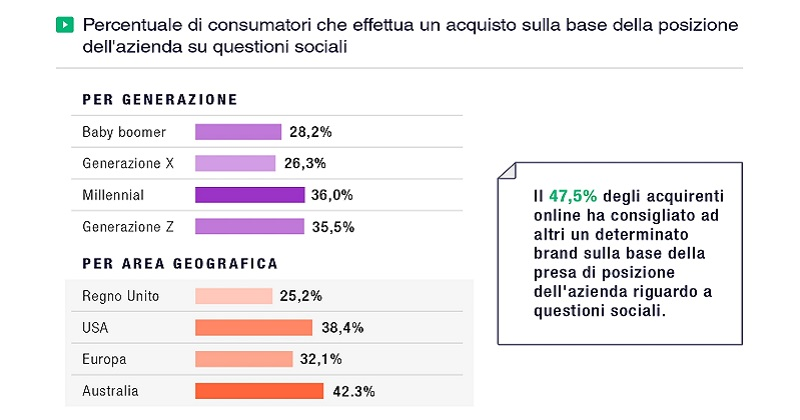 La presa di posizione di un brand su un tema sociale può far cambiare opinione ai clienti