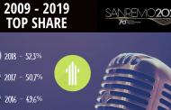Aspettando Sanremo: Publicis Groupe analizza le ultime dieci edizioni del Festival