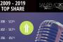 SANREMO 70°: la ricerca di GroupM sul Festival