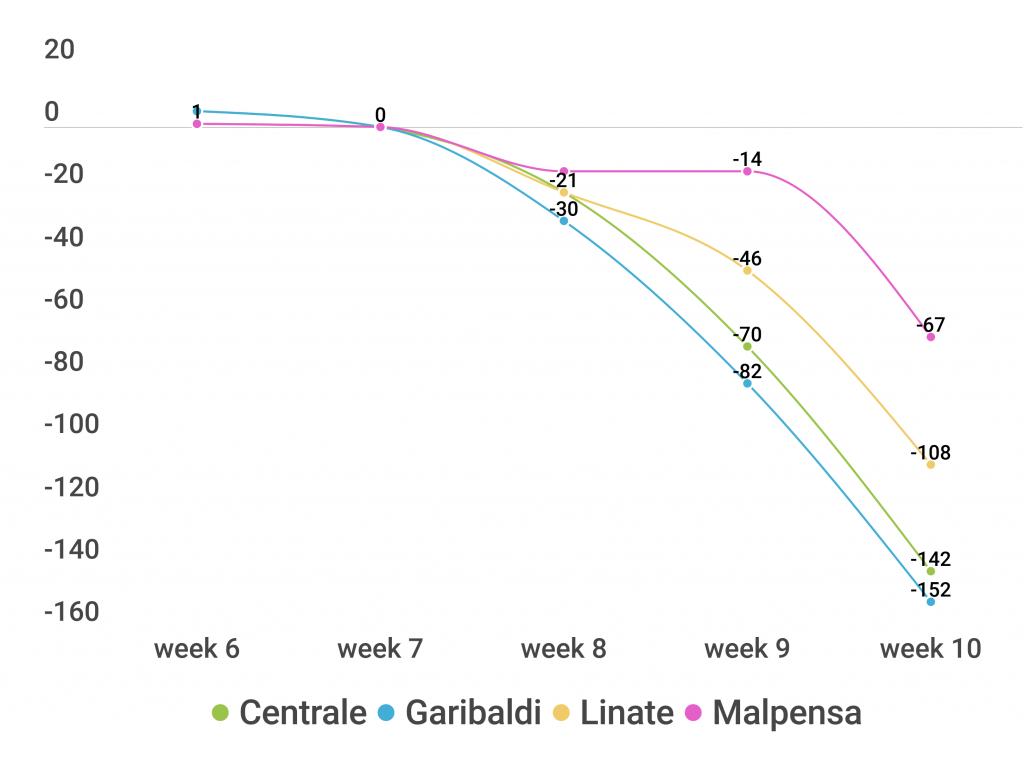 coronavirus a Milano, stazioni e aeroporti