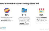 Road to Omnichannel: prospettive per l'e-shopping di Natale