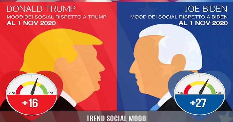 Presidenziali USA 2020: alle urne con Facebook
