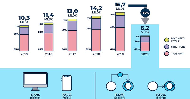 Il mercato digitale del Travel in Italia nel 2020 scende a 6,2 miliardi