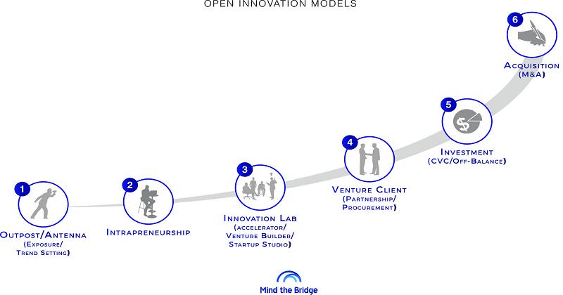 Open Innovation in Italia: il bicchiere è mezzo pieno