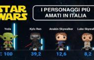 Star Wars Day: la passione per la leggendaria saga cresce online del +56,4%
