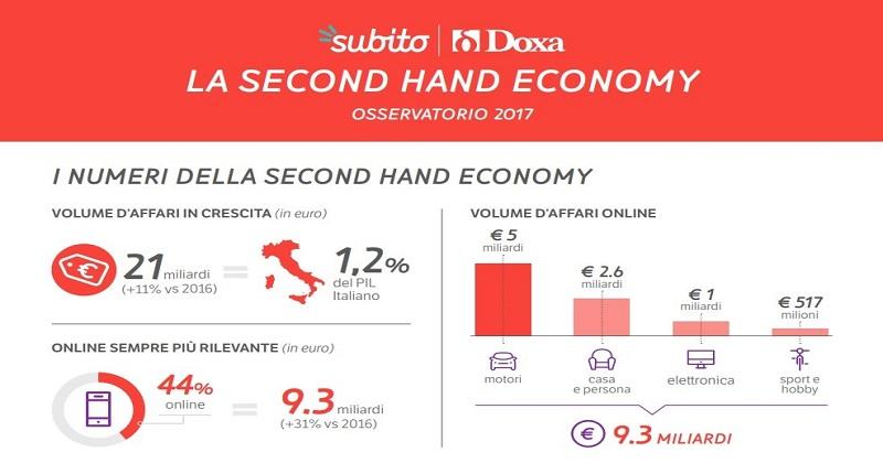 Osservatorio Second Hand Economy 2020 di Subito: ecco le evidenze