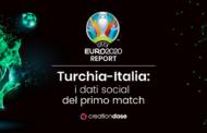 CreationDose rilascia i dati social del primo match degli Euro2020 Turchia-Italia