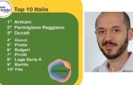 """Armani è il """"LoveBrand"""" italiano secondo la classifica Talkwalker, seguito da Parmigiano Reggiano e Ducati"""