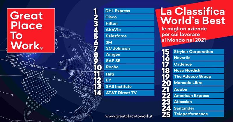 World's Best Workplaces, svelata la classifica di Great Place to Work